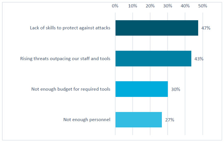 1611922700 491 New CISOs Survey Reveals How Small Cybersecurity Teams Can Confront