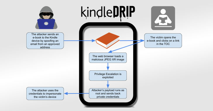 Sharing eBook With Your Kindle Could Have Let Hackers Hijack