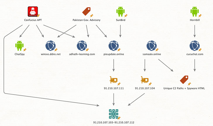 1613061316 494 Researchers Uncover Android Spying Campaign Targeting Pakistan Officials