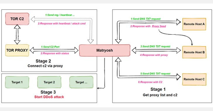 New Matryosh DDoS Botnet Targeting Android Based Devices